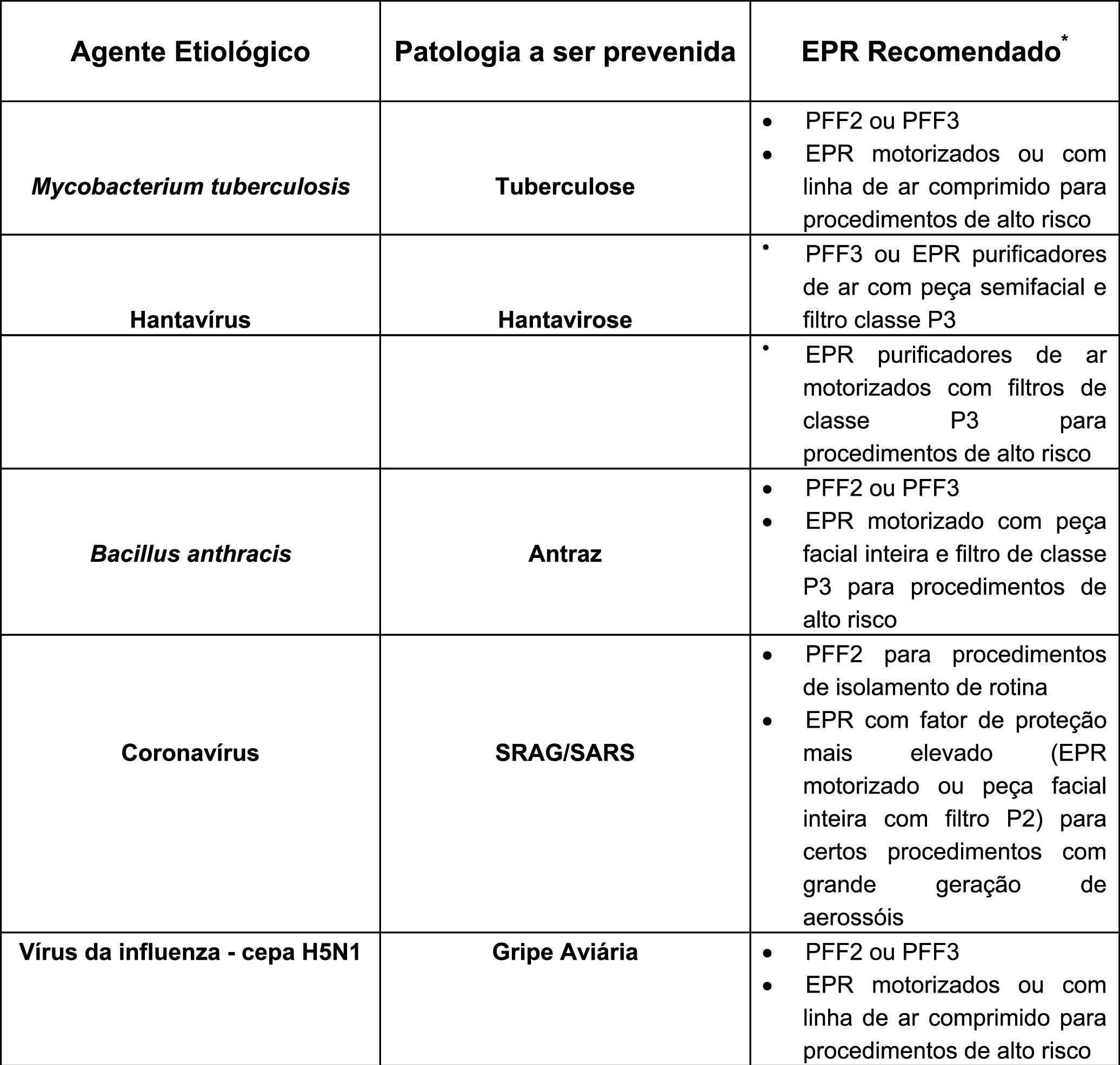 Tabela Respirador PFF2